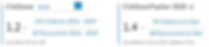CiteScore and CiteScoreTracker
