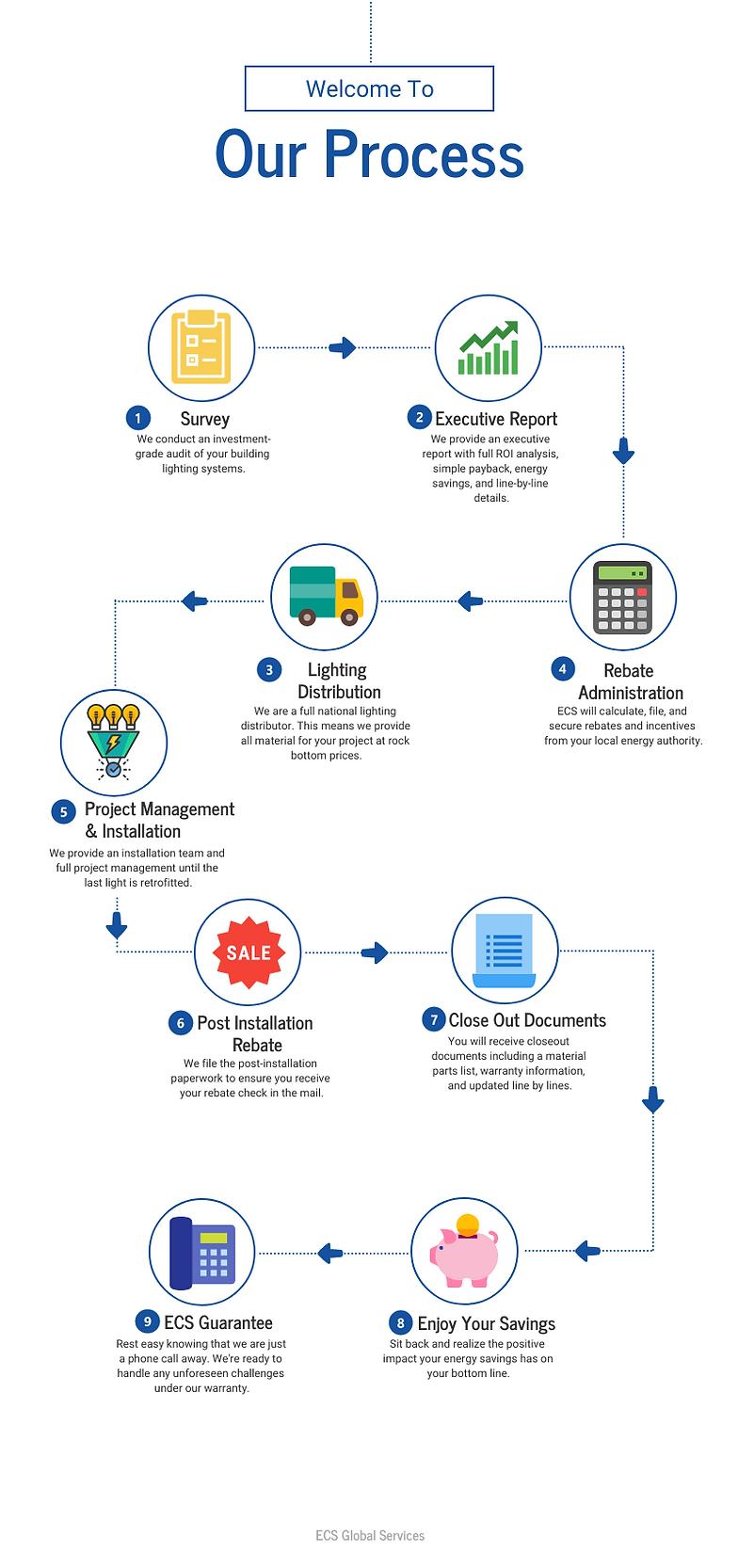 ECS Process Infographic v2.png