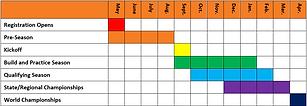 FTC Season Timeline
