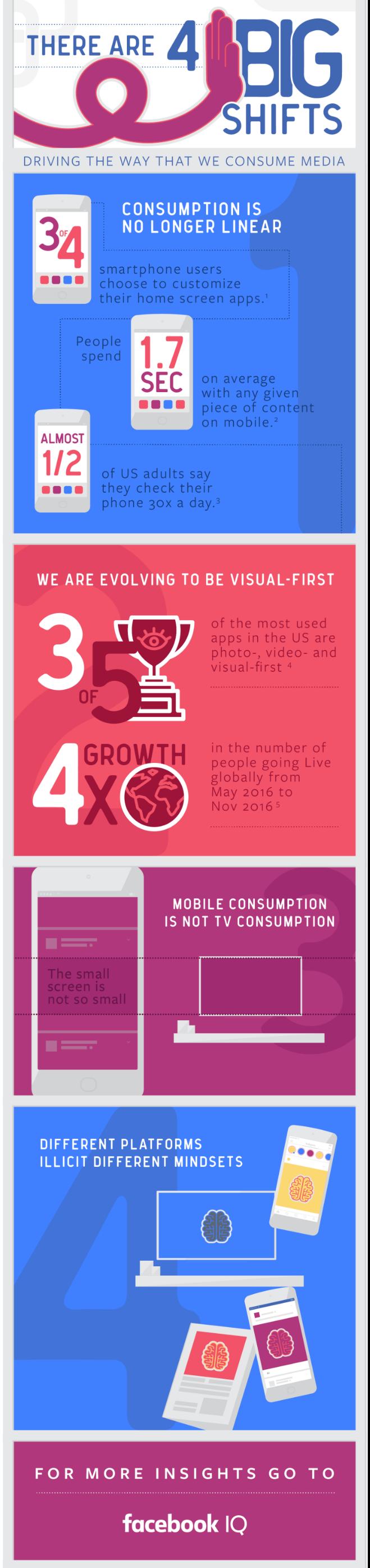 Mobil vækst