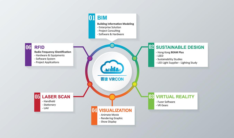 Building Information Modeling BIM Services Hong Kong