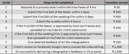 Video Editor Incentives.jpg