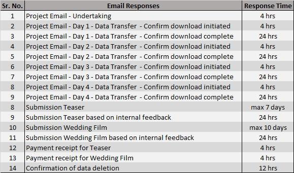 Mahesh & Vrishali - VE - Email Response