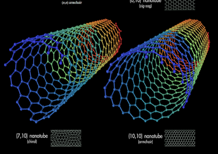 Image from: https://static.interestingengineering.com/images/uploads/sizes/nanotubes-uses-featured_resize_md.png