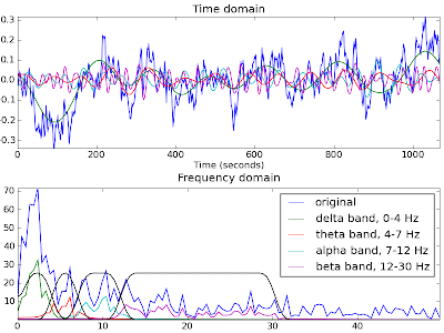Image from: http://forrestbao.blogspot.com/2009/10/eeg-signal-processing-in-python-and.html