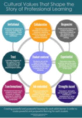 SD23 ILT Cultural Values