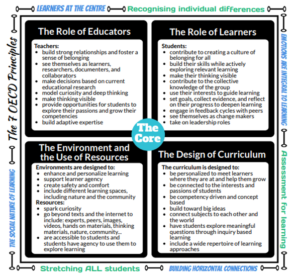 shifting the pedagogical core.PNG