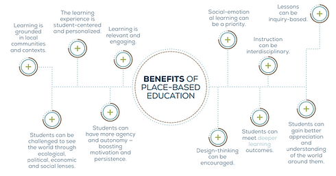 benefits of place based learning.PNG