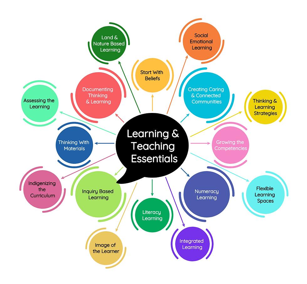 VISUAL - Image - Learning & Teaching Ess