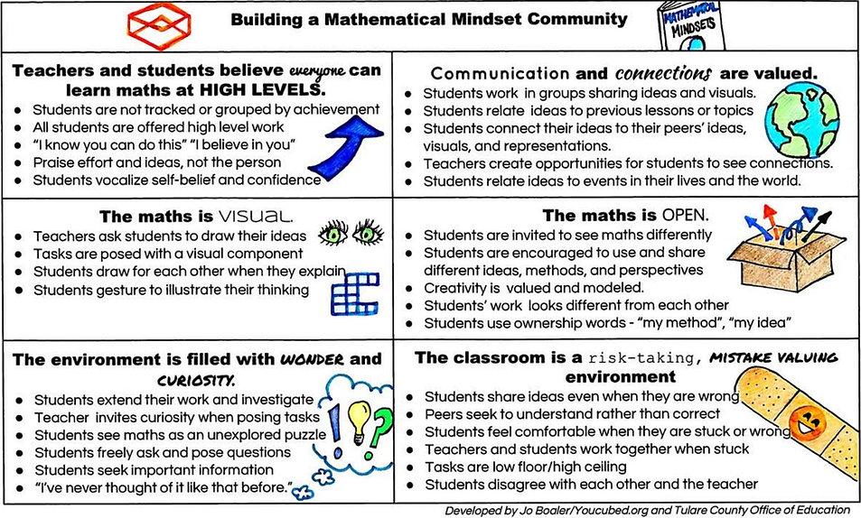 Building a Mathematical Mindset communit