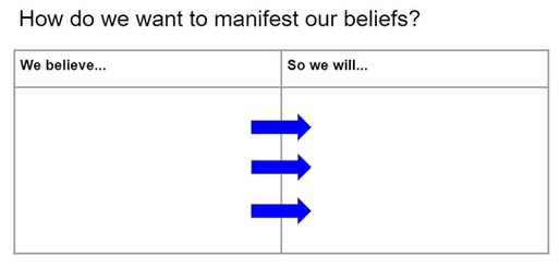 how do we want to manifest our beliefs.P