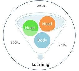 Head - Heart- Body - Social.jpg