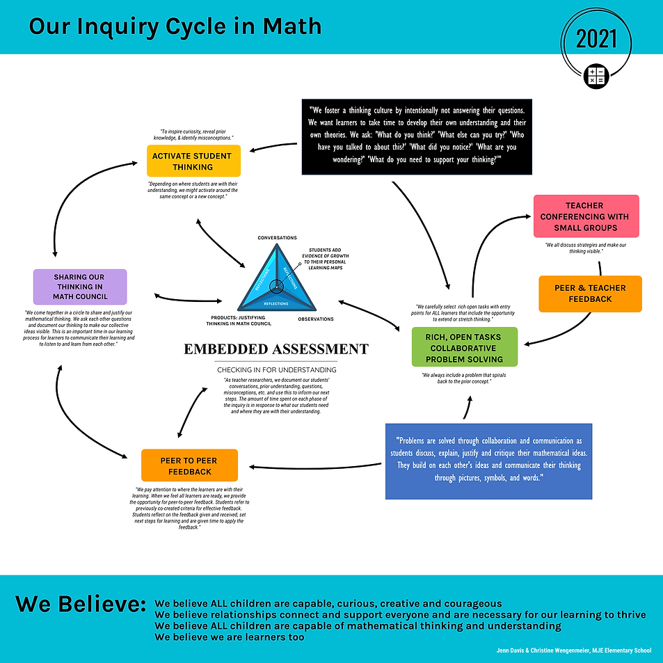 Numeracy Inquiry Visual - Image - Jenn a