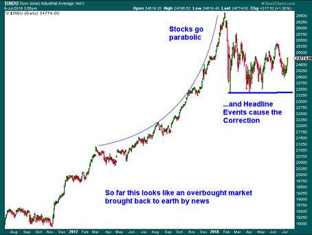 US Stock Market Second Quarter Review