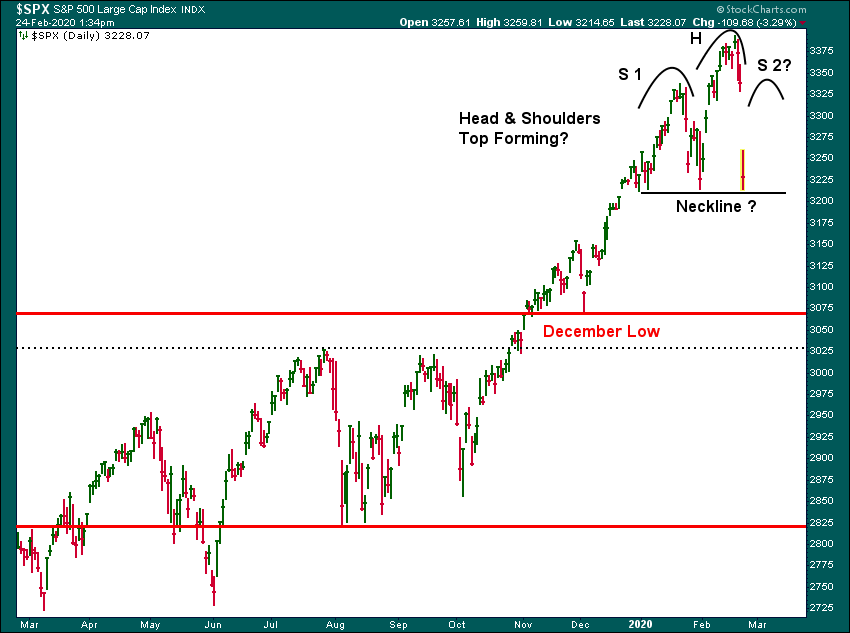 S&P 500 Potential Head and Shoulders Top