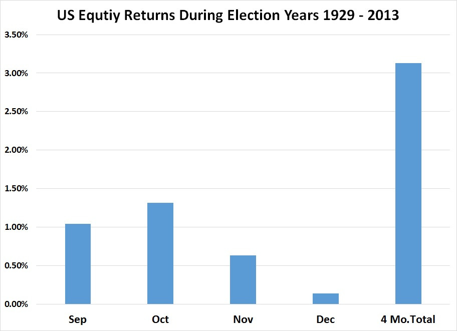 Chart of stock market returns during the last four quarters of election years