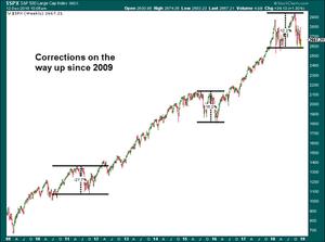 Chart - Cyclical Bull and Bear Markets since 2009