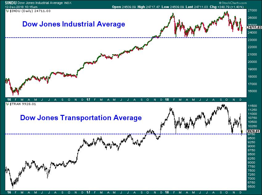 Chart - Dow Theory