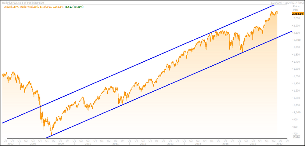 S&P 500 Long Term Channel