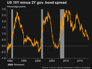 Chart of the Spread between 10 Year and two year Treasuries