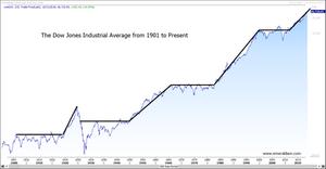 Secular Bull and Bear Markets since 1901