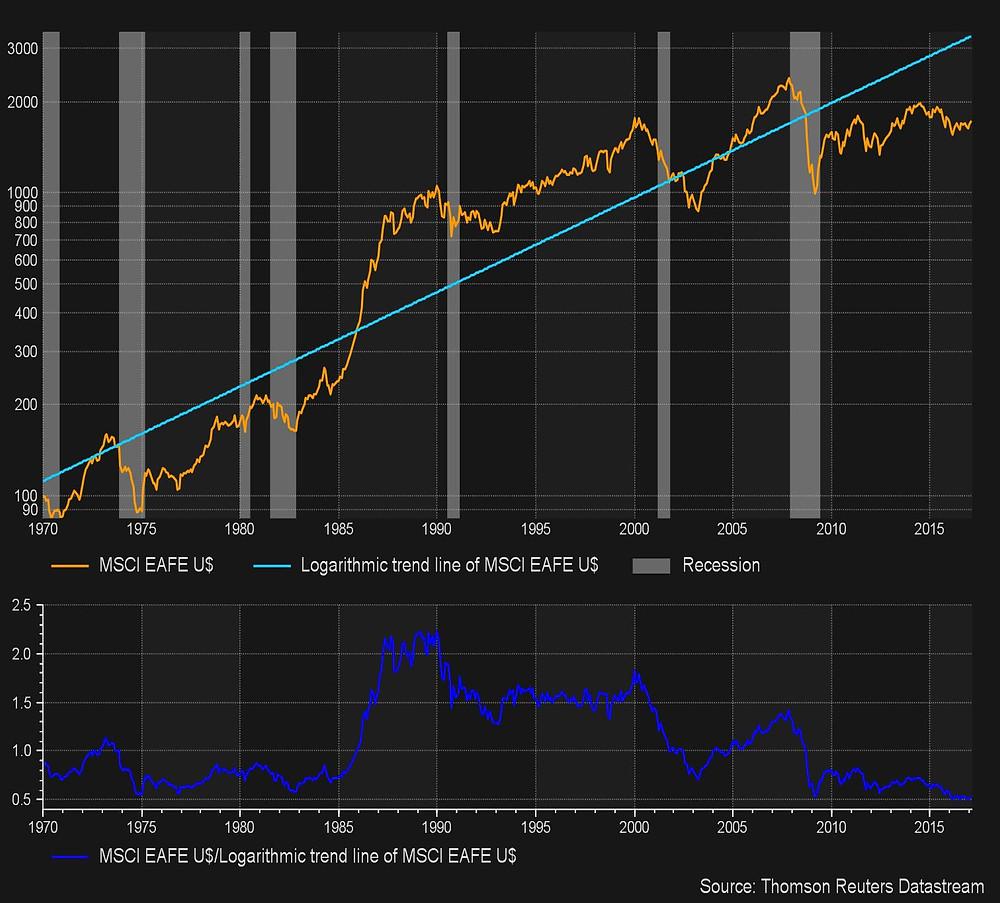 MSCI EAFE versus its Long Term Trend