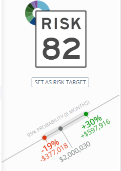 What's Your Risk Budget