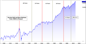 Chart - Secular Bull and Market Markets in US Equities