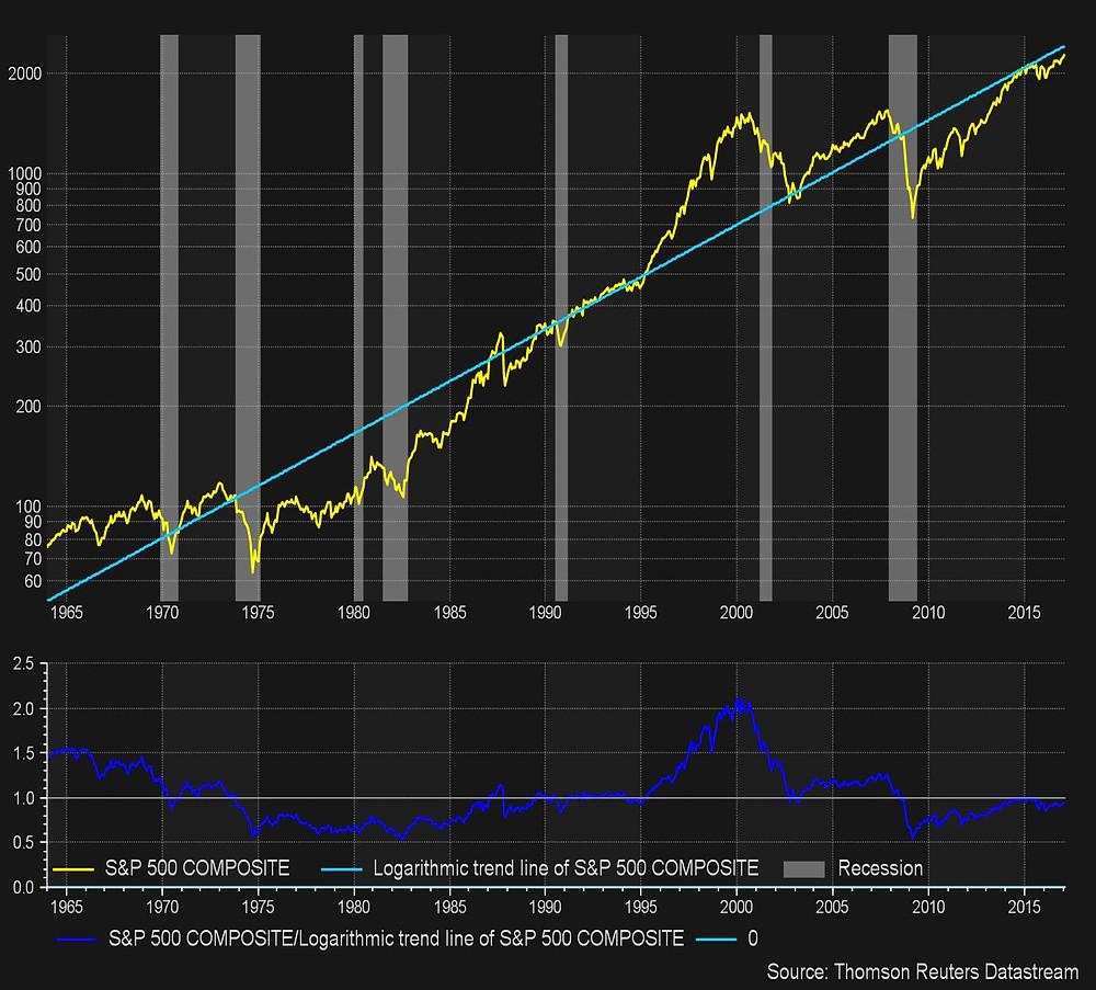 S&P 500 versus its Long Term Trend