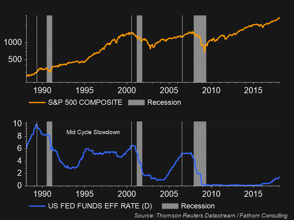 Chart of Fed Funds Target and the S&P 500