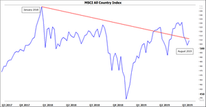 Chart MSCI All Country Index