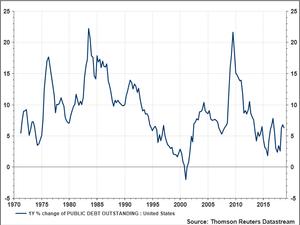 % Change in Public Debt