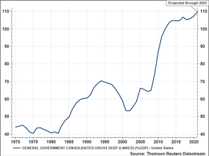 US National Debt as a % of GDP