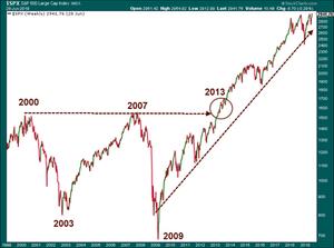 Emerald Asset Management Secular Bull Market Chart