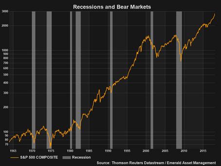 Pullback, Correction or Bear Market?