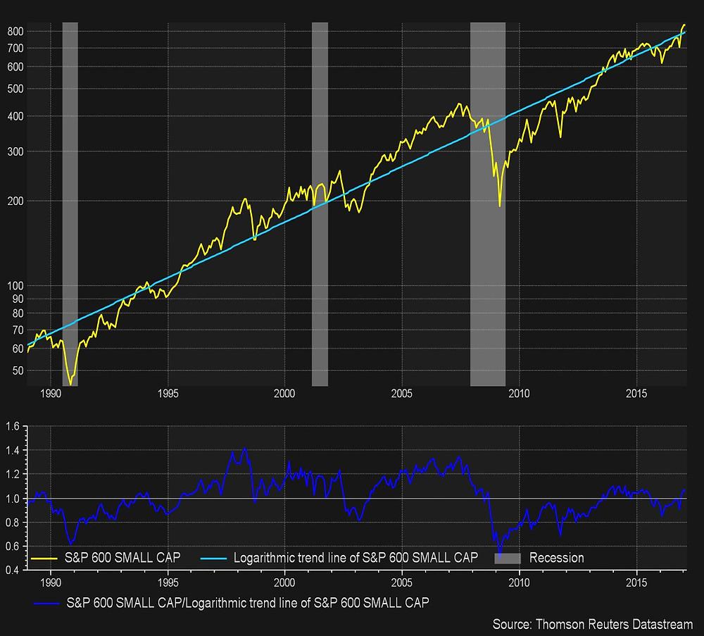 S&P 600 versus Long Term Trend