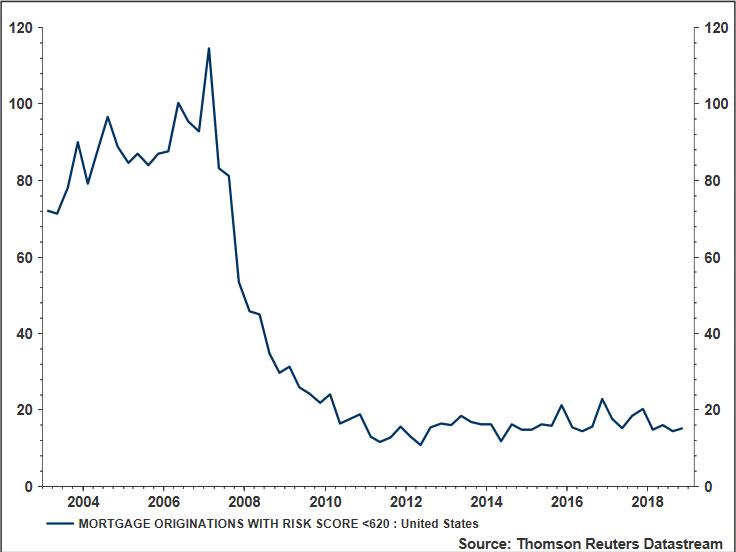 Subprime Mortgage Originations