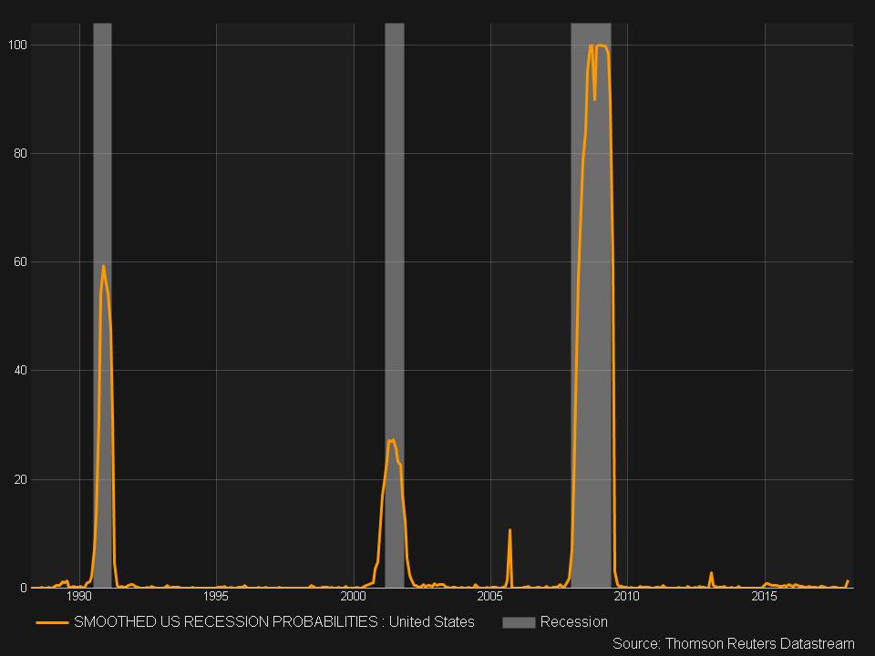 New York Fed Recession Probability Index