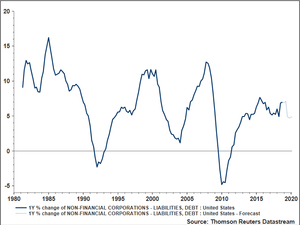 Non-Financial Corporate Debt