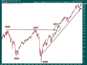 The Previous Secular Bear Market and the Current Secular Bull Market