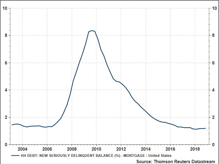 Subprime Mortgage Delinquencies