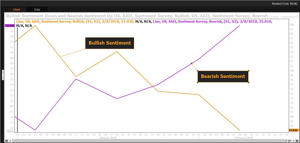 Chart of AAII Bullish Sentiment and AAII Bearish Sentiment