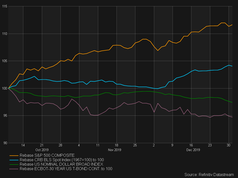 S&P 500, CRB, WTI & 30 Yr Treasury