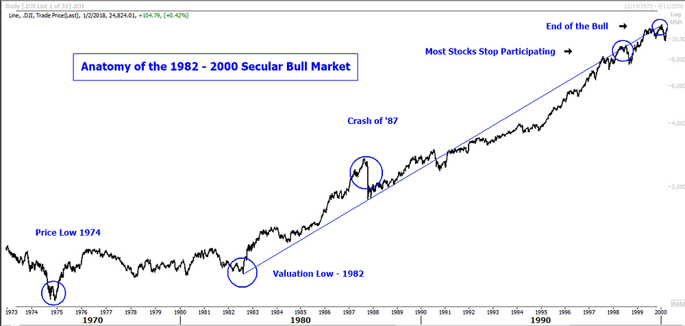Anatomy of the 1982 - 2000 Secular Bull Market
