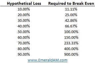 Break Even Rates