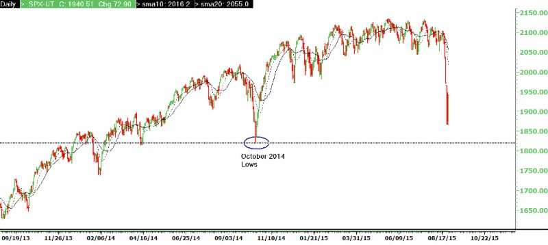 Chart by Emerald Asset Management, Inc.