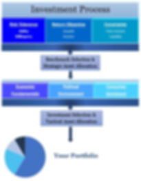 Investment Process Website.JPG