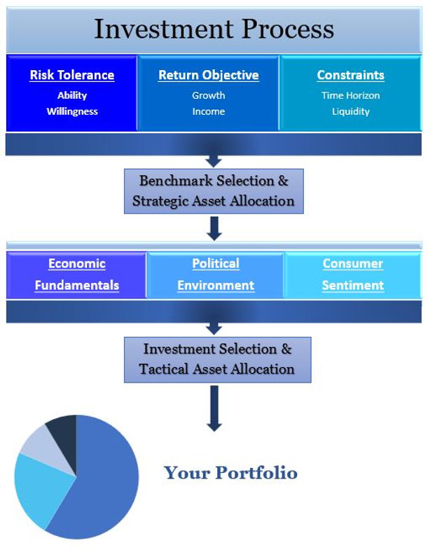 Investment Process Website.JPG