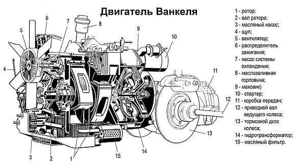 Альтернативные двигатели внутреннего сгорания | Rock Auto Club