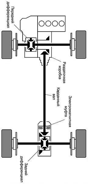 Системы полного привода автомобилей | Rock Auto Club
